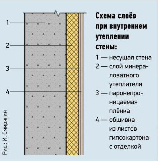 Теплоизоляция стен изнутри материалы своими руками 44