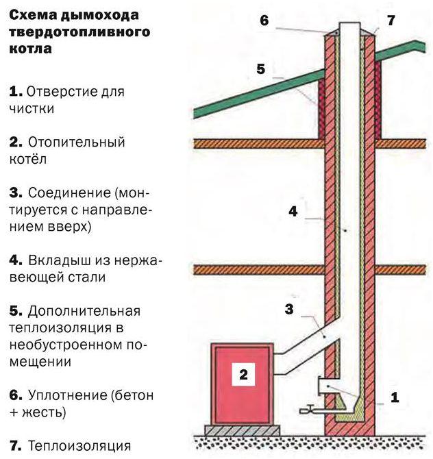 Как сделать дымоход для твердотопливного котла своими руками 158